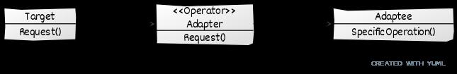 Adapter UML Diagram