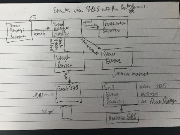 Sketch of event receiver